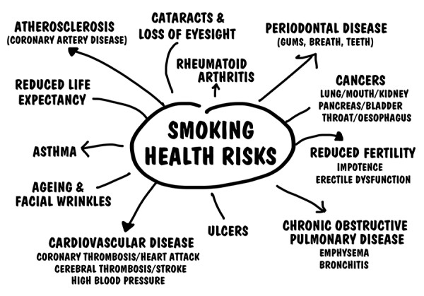 smoking related disease